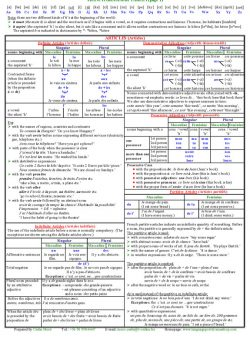 French Grammar Tables I.