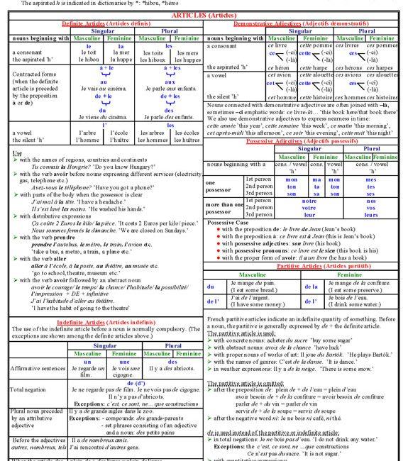 French Grammar Tables I. French grammar tables
